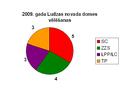 2009 vēlēšanas Ludzas novads.PNG