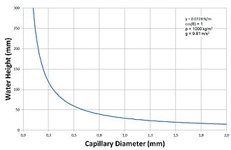 Capillary action - Water height in a capillary plotted against capillary diameter