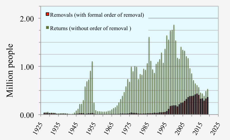 20190114 Illegal immigration - removals and returns