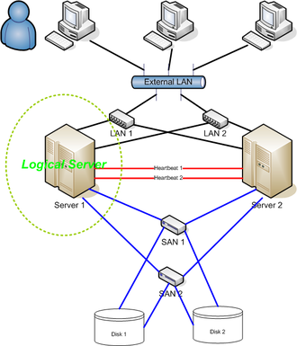 High-availability cluster - 2 node High Availability Cluster network diagram