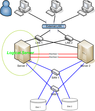 High availability cluster wikipedia 2 node high availability cluster network diagram ccuart Choice Image