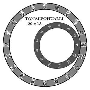Tonalpohualli - Tonalpohualli calendar representation