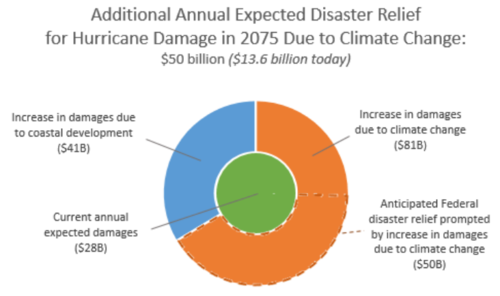 Additional Annual Cost of Hurricane Disaster Relief in 2075 Due to Climate Change.png