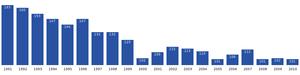 Akunnaaq - Image: Akunnaaq population dynamics