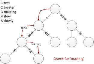 Radix tree - Wikipedia