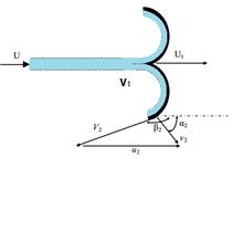 Fluid mechanics applicationsb18impulse turbines wikibooks open schematic diagram of velocity components of flow inside a pelton bucket ccuart Image collections