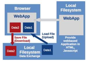 AppLSAC-2: A HTML file with Javascript is loaded from the local file system and not from a remote server. AppLSAC on level 2 has two privacy friendly aspects. Data is processed locally and HTML/Javascript WebApp is loaded from local filesystem.