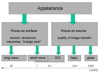 Visual appearance - Image: Appearance R