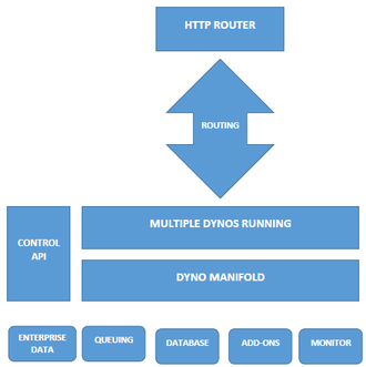 Heroku - A diagrammatic view of the working of Heroku Platform