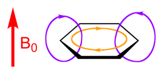 Aromatization - An aromatic ring current (orange) interacts with an applied magnetic field, B0 (red arrow) and induces a magnetic field (purple) which changes the chemical shifts in NMR experiments
