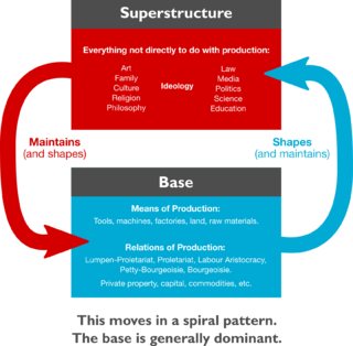 Base and superstructure Marxist theory term