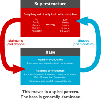 Base and superstructure - Diagram explaining the relationship between the base and the superstructure in Marxist theory