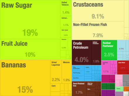 A proportional representation of Belize's exports in 2015 Belize Export Treemap 2015.png