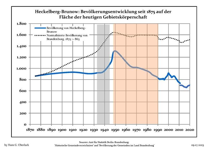 File:Bevölkerungsentwicklung Heckelberg-Brunow.pdf