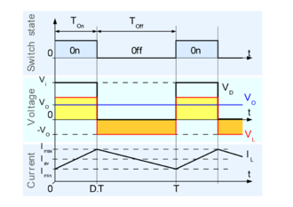 Buck converter - Fig. 4: Evolution of the voltages and currents with time in an ideal buck converter operating in continuous mode.