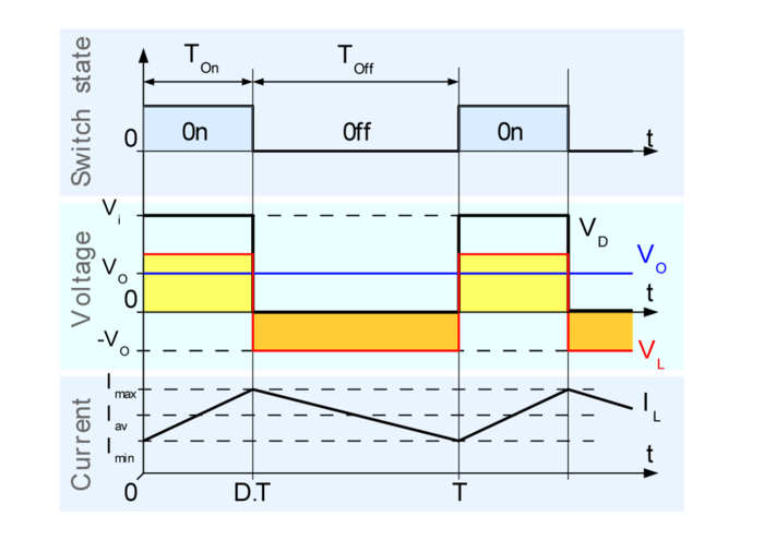 Fig. 4: Evolution of the voltages and currents with time in an ideal buck converter operating in continuous mode. Buck chronogram.png