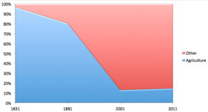 Buckworth - Percentage of males working in agriculture compared to the total population in Buckworth from 1831 to 2011