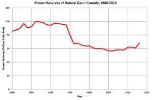 History of the petroleum industry in Canada (natural gas) - Proved natural gas reserves in Canada