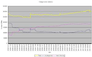 Categorization stats - 2011-08-07.png