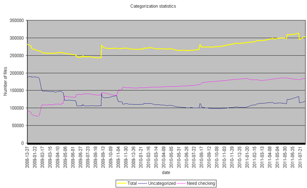 Categorization stats - 2011-08-07.png