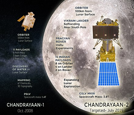 Mission overview Chandrayaan-2 Mission Overview.jpg