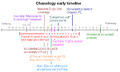 Chanology early internet actions timeline2.PNG