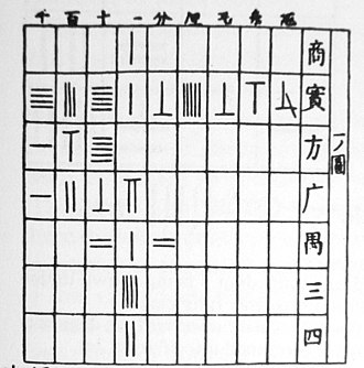 Counting rods - A checker counting board diagram in an 18th-century Japanese mathematics textbook