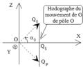 Chute libre dans champ de pesanteur uniforme - hodographe sous lancement oblique vers le haut.png