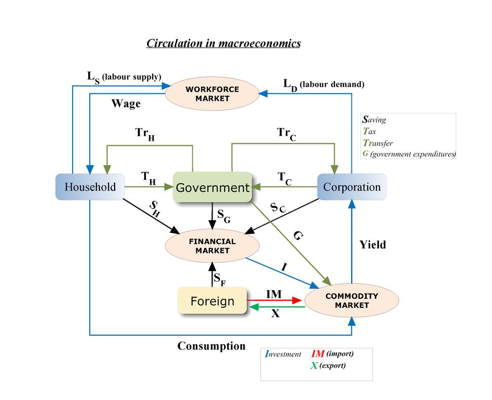 Circulation in macroeconomics