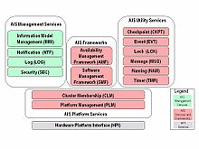 Classification of AIS Services