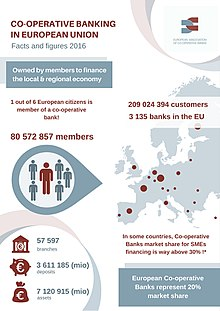 European Co-operative Banking: Facts and figures 2016