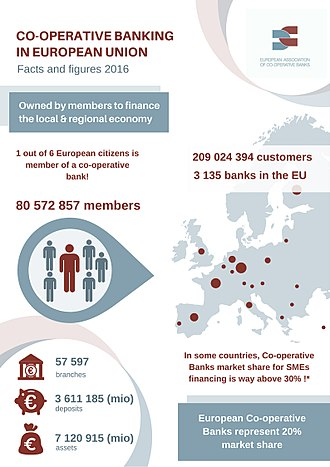 Cooperative banking - Image: Co operative banking in Europe