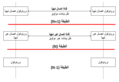 Communication channel modes in layered network model - ar.png