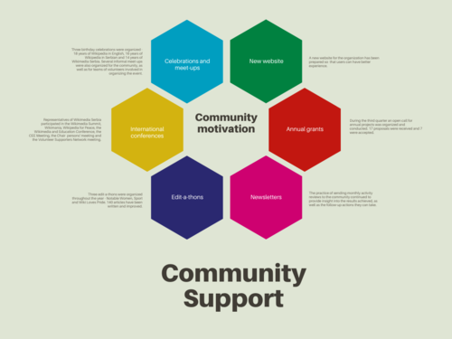Community Support - overall.png