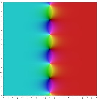 Hyperbolic function - Image: Complex Tanh
