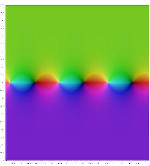 Trigonometric functions - Image: Complex tan