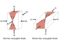 Conjugate faults.png