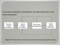 Convert's Cognitive Development Framework.png