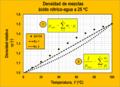 Densidad de mezclas liquidas - acido nitrico.png