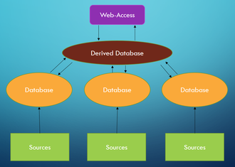 Biological database - Concept of Secondary databases