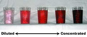 Concentration - These glasses containing red dye demonstrate qualitative changes in concentration. The solutions on the left are more dilute, compared to the more concentrated solutions on the right.