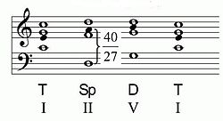 Dissonant chord on the 2nd degree