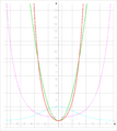 Division (cosh x)-1; x^2.png