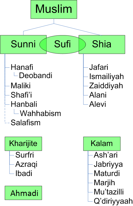 Divisions of Islam