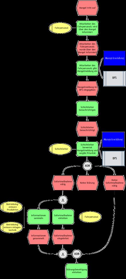 Ereignisgesteuerte Prozesskette Wikiwand