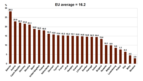 Gender pay gap in average gross hourly earnings in the EU member states, according to Eurostat 2014. EU 27 Gender Pay Gap 2014.png