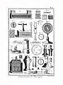 Encyclopédie méthodique - Planches, T8,Pl433-Amusemens-5-12.jpg