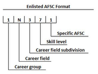Air Force Specialty Code - Image: Enlisted AFSC Format