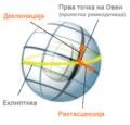 Equatorial coordinates mk.png