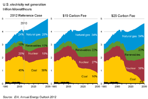 Carbon tax - Estimated effect of a carbon tax on sources of United States electrical generation (US Energy Information Administration)